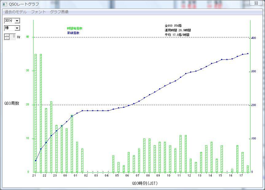 2013allja_result_graph