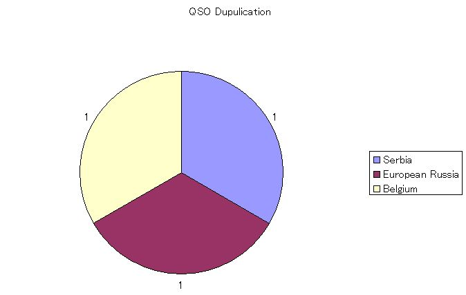 9M2_QSO_Dupe