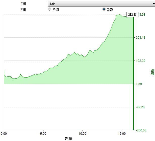 miyagase altitude1