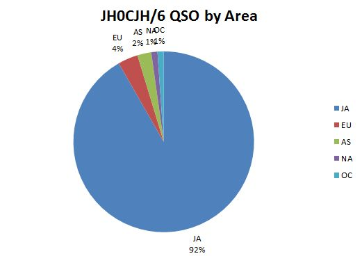 total qso area