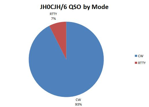 total qso mode